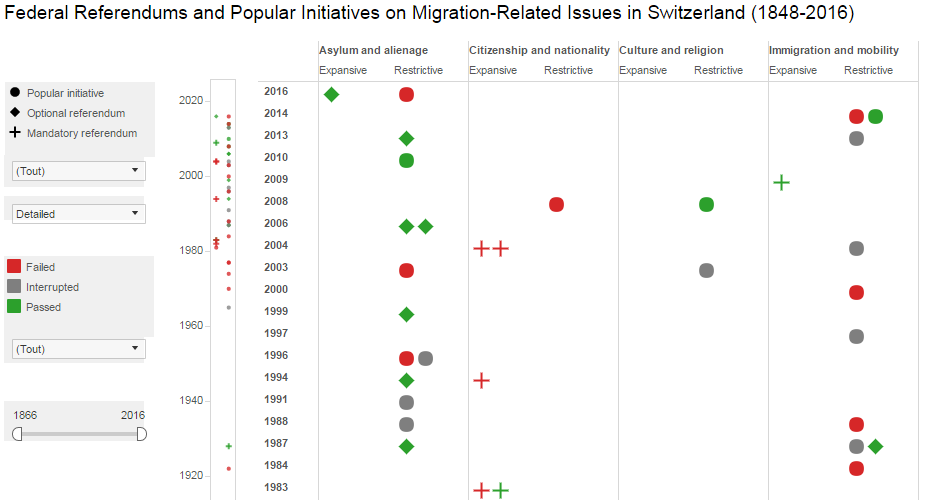 migration referendums and initiatives